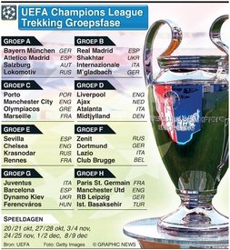 Voetbal: UEFA Champions League trekking groepsfase 2020-21 infographic