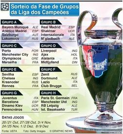 FUTEBOL: Sorteio da Fase de Grupos da Liga dos Campeões 2020-21 infographic