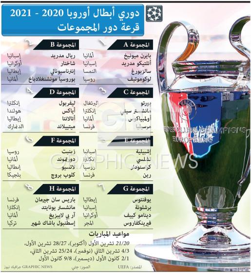 دوري أبطال أوروبا ٢٠٢٠ - ٢٠٢١ - قرعة دور المجموعات infographic