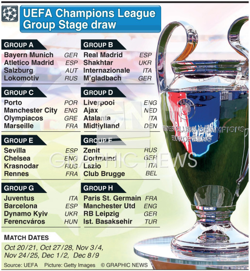 SOCCER: UEFA Champions League group stage draw 2020-21 ...