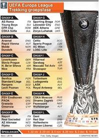VOETBAL: UEFA Europa League trekking groepsfase 2020-21 infographic