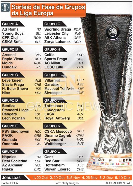Sorteio da fase de grupos da Liga Europa 2020-21 infographic