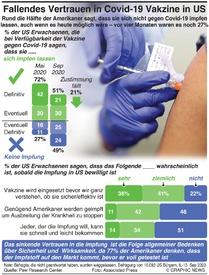 GESUNDHEIT: Sinkendes Vertrauen in Covid-19 Vakzine in US infographic