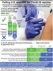 HEALTH: Declining U.S. approval for Covid-19 vaccine infographic