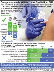 SALUD: Desciende en EUA aprobación para vacuna Covid-19 infographic