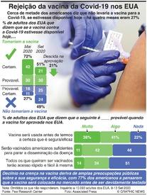 SAÚDE: Menos americanos acreditam na vacina da Covid-19 infographic