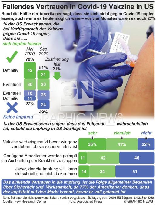 Sinkendes Vertrauen in Covid-19 Vakzine in US infographic