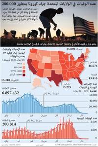 صحة: عدد الوفيات في الولايات المتحدة جراء كورونا يتجاوز ٢٠٠ ألف infographic