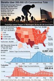 GESUNDHEIT: U.S. Coronavirus Tote übersteigen  200.000 infographic