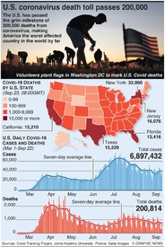 HEALTH: U.S. coronavirus death toll passes 200,000 infographic