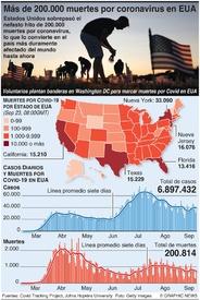 SALUD: Las muertes por coronavirus en EUA superan 200.000 infographic
