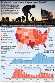 GEZONDHEID: Dodental coronvirus VS passeert 200.000 infographic