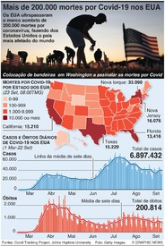 SAÚDE: Mortes por coronavírus nos EUA ultrapassamn 200.000 infographic