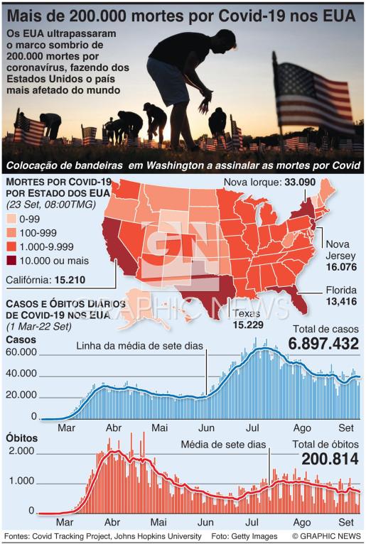 Mortes por coronavírus nos EUA ultrapassamn 200.000 infographic