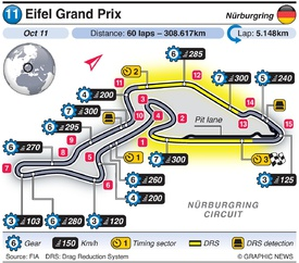 F1: Eifel Grand Prix 2020 infographic