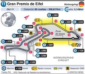 F1: Gran Premio de Eifel 2020 infographic