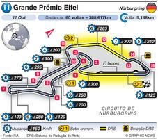 F1: Grande Prémio Eifel 2020 infographic