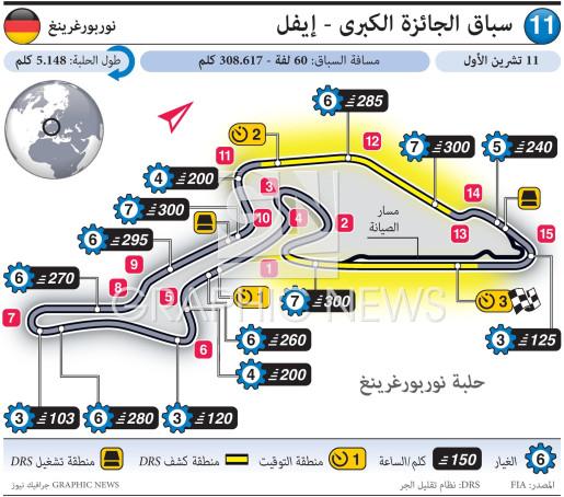 سباق الجائزة الكبرى - إيفل ٢٠٢٠ infographic