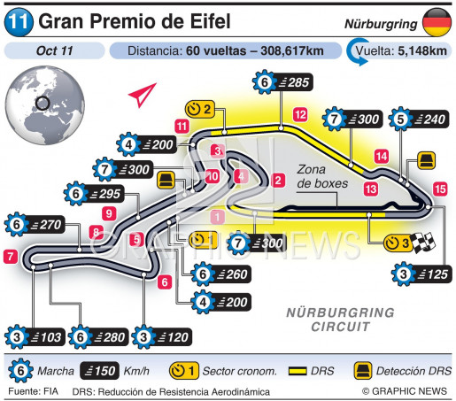 Gran Premio de Eifel 2020 infographic