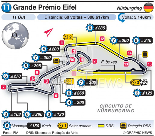 Grande Prémio Eifel 2020 infographic