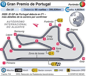 F1: Gran Premio de Portugal 2020 infographic