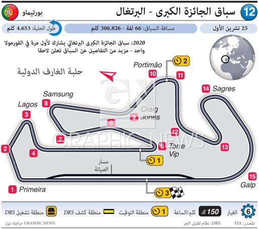 سباق الجائزة الكبرى - البرتغال infographic