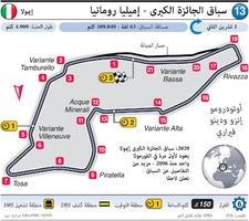 فورمولا واحد: سباق الجائزة الكبرى - إميليا رومانيا infographic