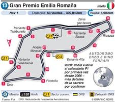 F1: Gran Premio de Emilia Romaña 2020 infographic