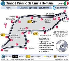 F1: Grande Prémio da Emília Romana 2020 infographic