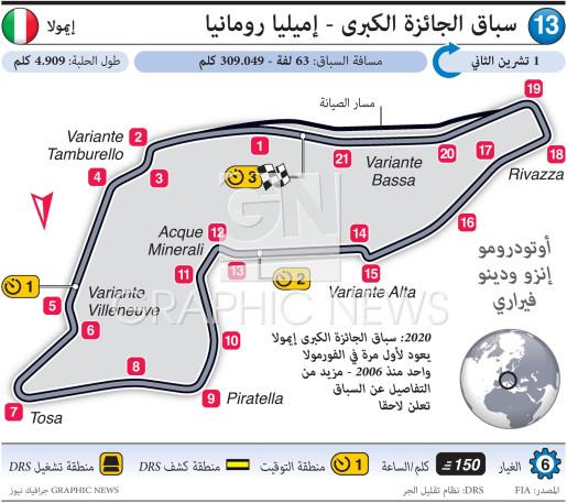 سباق الجائزة الكبرى - إميليا رومانيا infographic