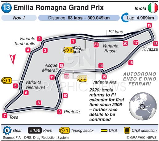 Emilia Romagna Grand Prix 2020 infographic
