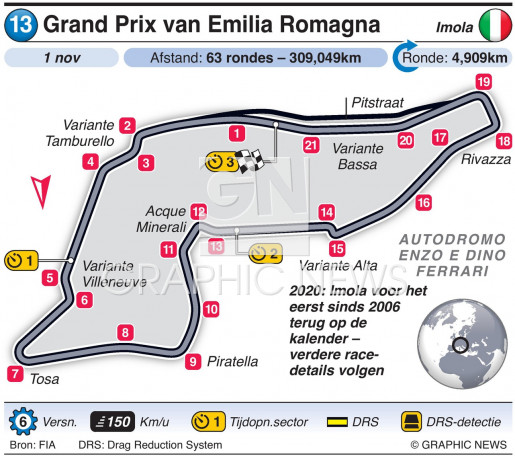 Grand Prix van Emilia Romagna 2020 infographic