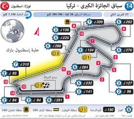 فورمولا واحد: سباق الجائزة الكبرى - تركيا ٢٠٢٠ infographic