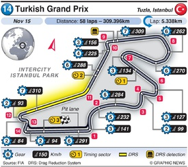 F1: Turkish Grand Prix 2020 infographic
