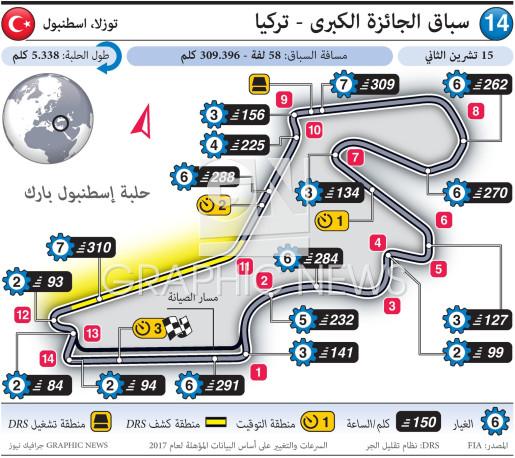 سباق الجائزة الكبرى - تركيا ٢٠٢٠ infographic