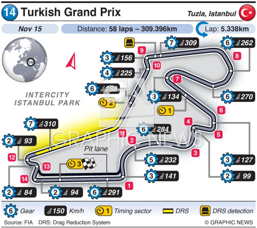 Turkish Grand Prix 2020 infographic