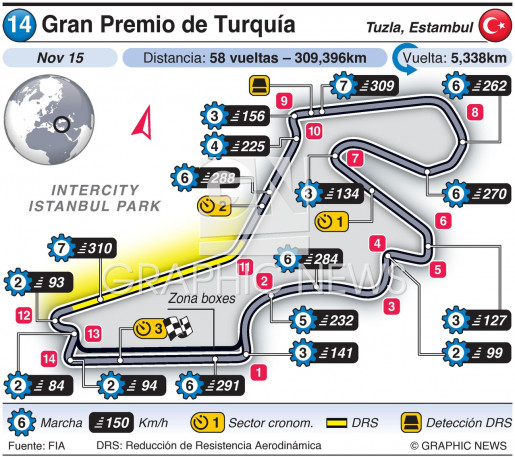 Gran Premio de Turquía 2020 infographic