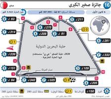فورمولا واحد: جائزة صخير الكبرى ٢٠٢٠ infographic