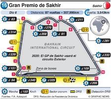 F1: Gran Premio de Sakhir 2020 (1) infographic