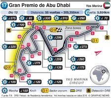 F1: Gran Premio de Abu Dhabi 2020 infographic