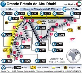 F1: Grande Prémio do Abu Dhabi 2020 infographic