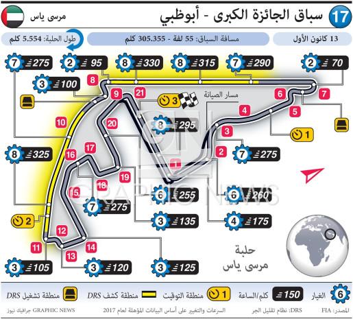 سباق الجائزة الكبرى - أبوظبي ٢٠٢٠ infographic