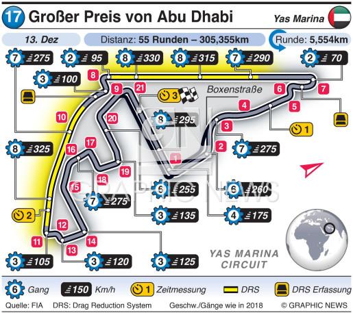 Abu Dhabi Grand Prix 2020 infographic