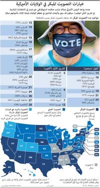الانتخابات الأميركية: خيارات التصويت المبكر في الولايات الأميركية infographic