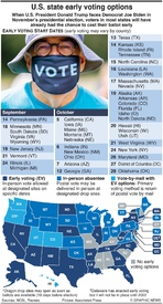 U.S. ELECTION: Early voting options infographic