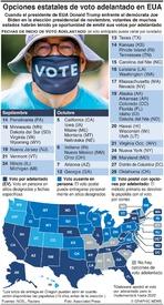 ELECCIÓN EUA: Opciones de voto adelantado infographic