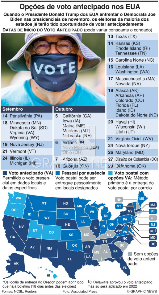 Opções de voto antecipado infographic