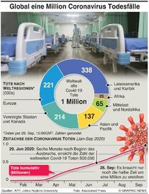 GESUNDHEIT: Coronavirus Tote erreichen global eine Million infographic