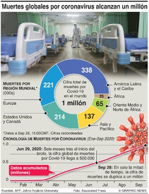 SALUD: Muertes globales por coronavirus superan un millón infographic