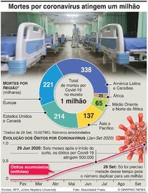 SAÚDE: Mortes por coronavírus no mundo passam um milhão infographic